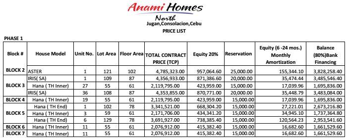 Anami North price 1 jan